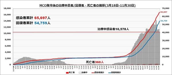 エリアグラフ20201130.jpg