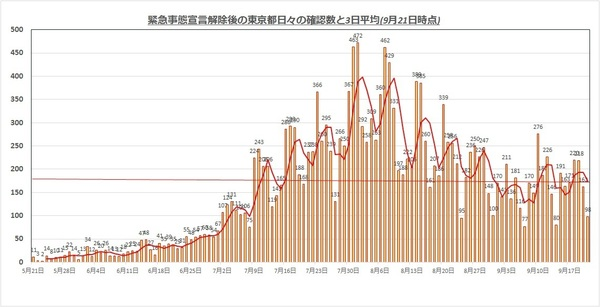 東京都感染者0921.jpg