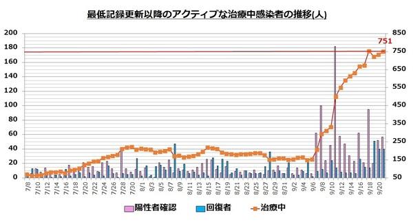 直近の治療中患者数の推移0921.jpg