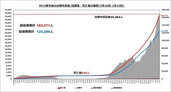 直近の治療中患者数の推移1319.jpg