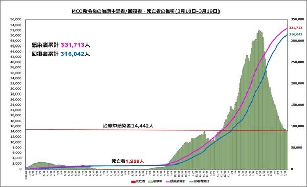 直近の治療中患者数の推移1520.jpg