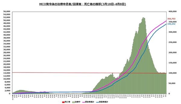 直近の治療中患者数の推移1608.jpg